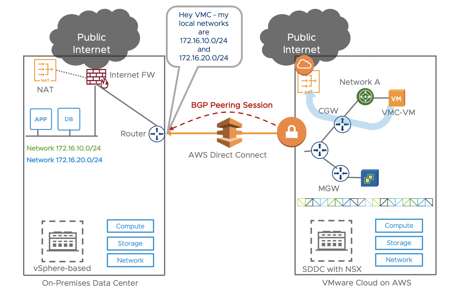 VMware Cloud on AWS: Internet Access and Design Deep Dive