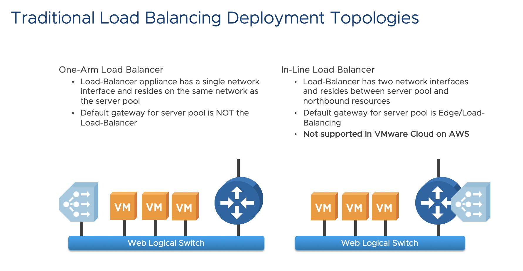 Load-Balancing on VMware Cloud on AWS – #RUNVMC