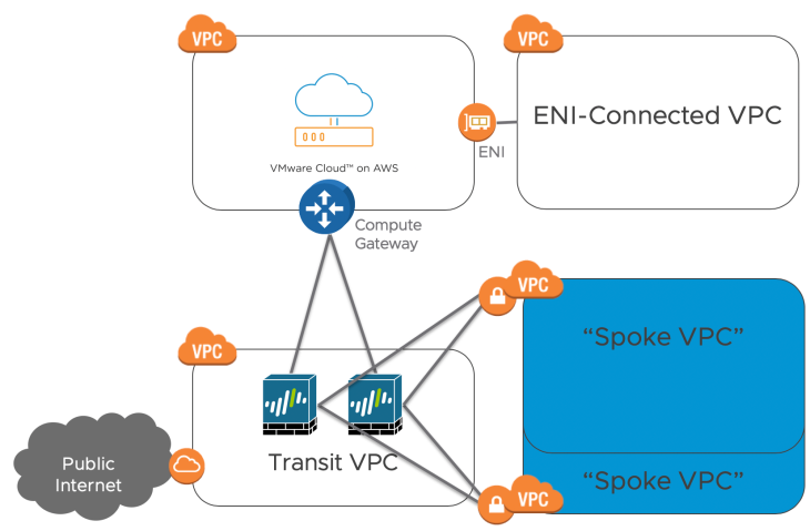 Overall architecture with Transit VPC