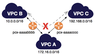 VPC Peering - Not transitive