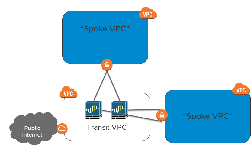 Architecture of Transit VPC