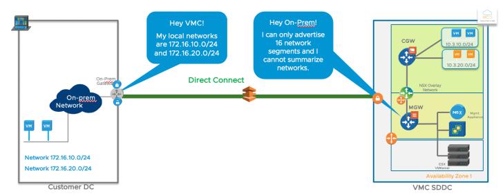 VMware Cloud on AWS Summarization