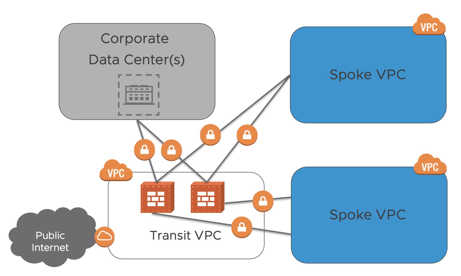 AWS Transit VPC – #RUNVMC