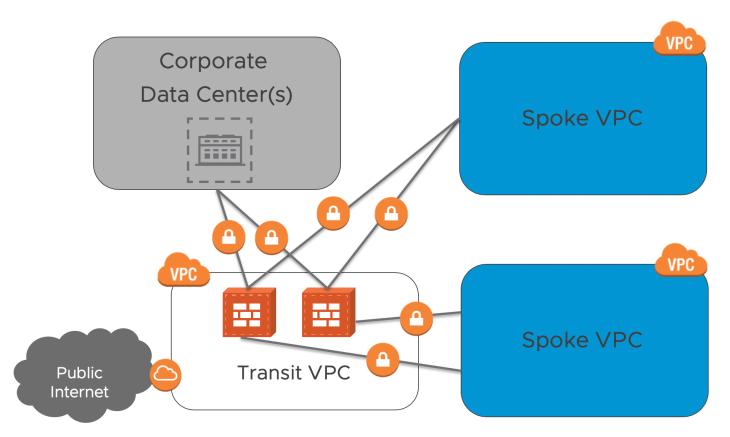 Transit VPC Architecture