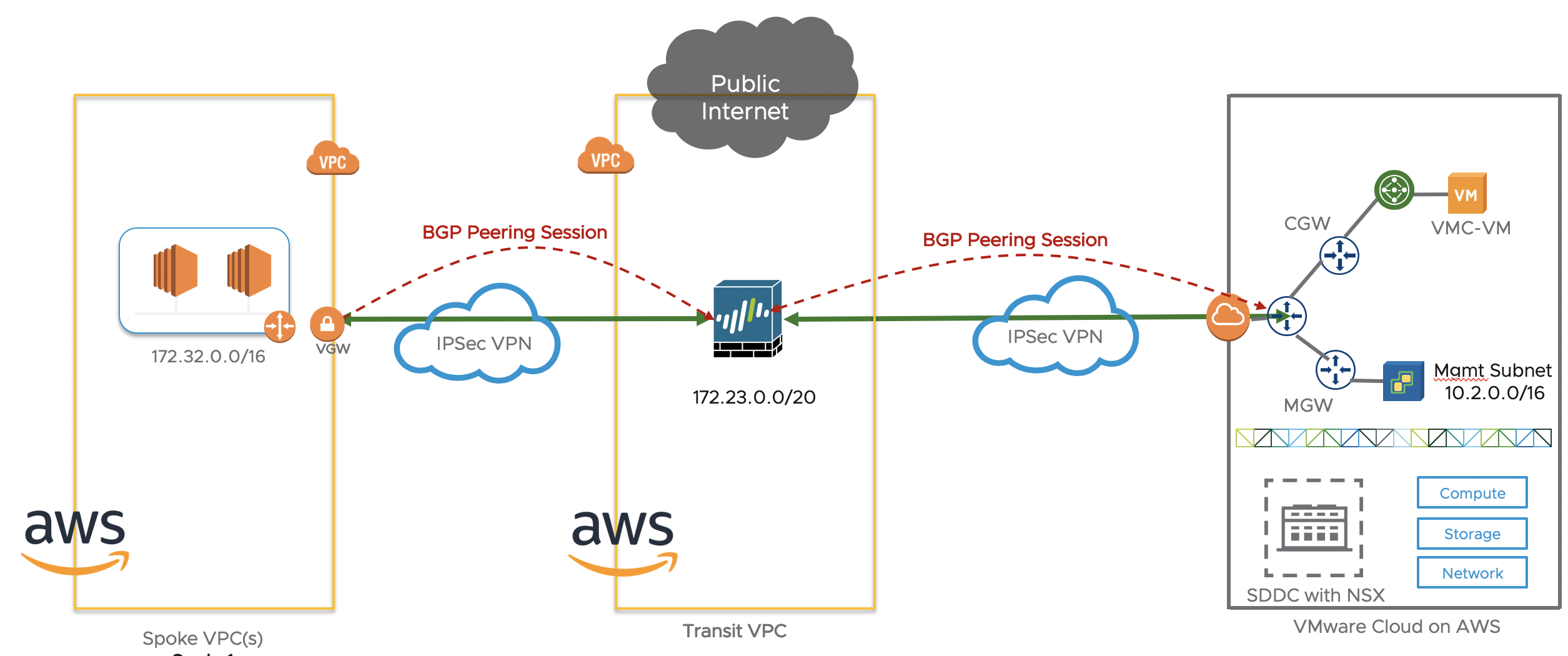 Transit VPC with Palo Alto Networks firewall and VMware Cloud on AWS
