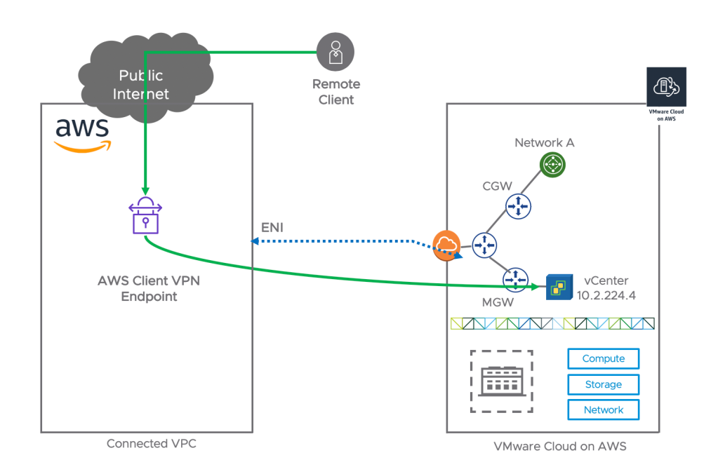 Access to VMC vCenter via AWS Client VPN - Diagram