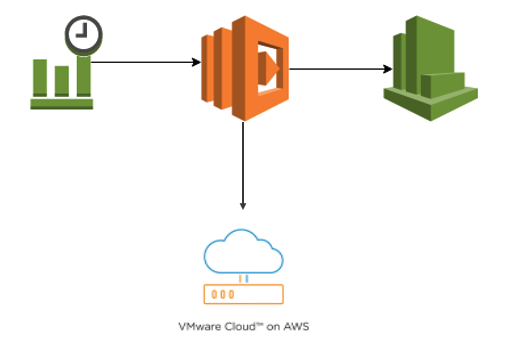 AWS Lambda, CloudWatch and CloudWatch Events with VMware Cloud on AWS